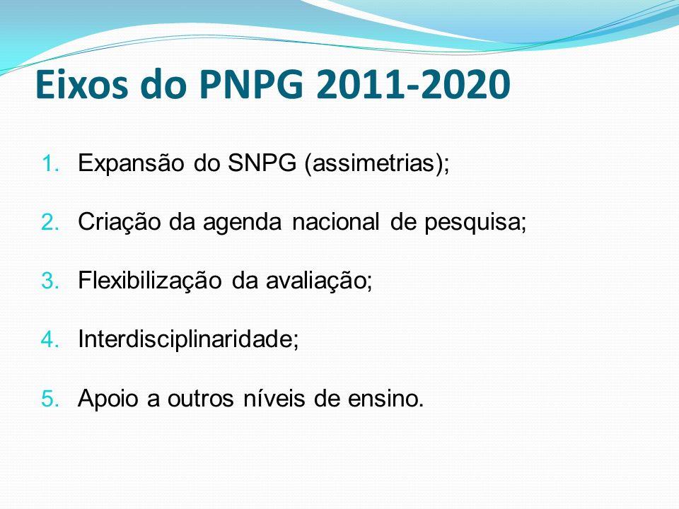 Eixos do PNPG 2011-2020 1. Expansão do SNPG (assimetrias); 2. Criação da agenda nacional de pesquisa; 3. Flexibilização da avaliação; 4. Interdiscipli