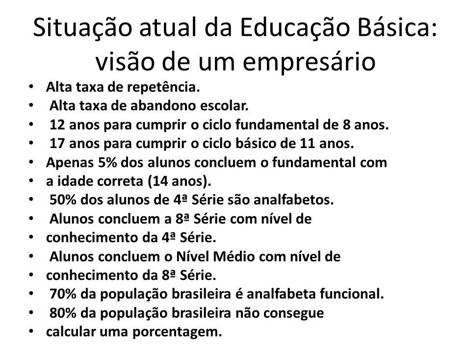 Situação atual da Educação Básica: visão de um empresário Alta taxa de repetência.