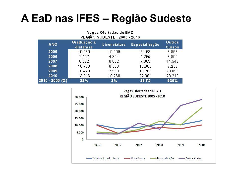 A EaD nas IFES – Região Sudeste