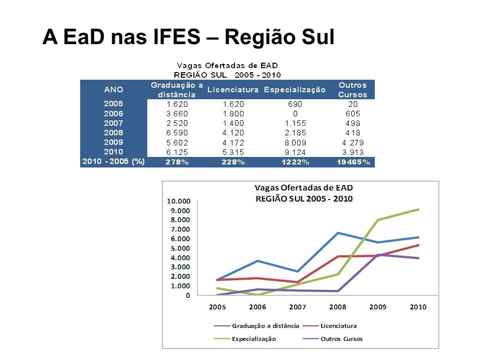 A EaD nas IFES – Região Sul