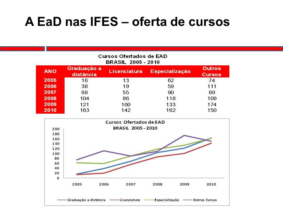 A EaD nas IFES – oferta de cursos
