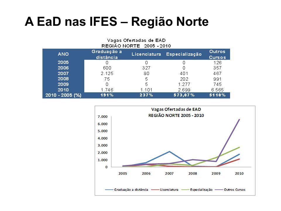 A EaD nas IFES – Região Norte