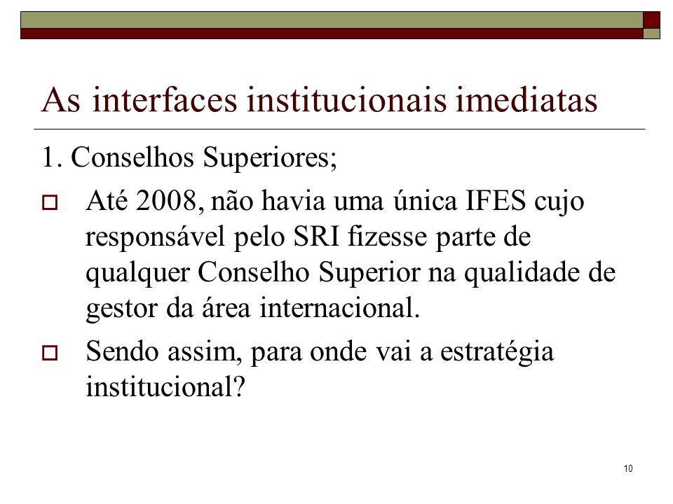 10 As interfaces institucionais imediatas 1. Conselhos Superiores; Até 2008, não havia uma única IFES cujo responsável pelo SRI fizesse parte de qualq