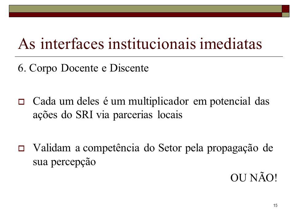 15 As interfaces institucionais imediatas 6. Corpo Docente e Discente Cada um deles é um multiplicador em potencial das ações do SRI via parcerias loc