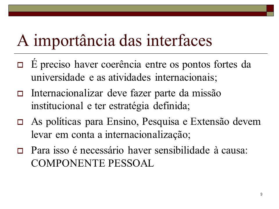 9 A importância das interfaces É preciso haver coerência entre os pontos fortes da universidade e as atividades internacionais; Internacionalizar deve