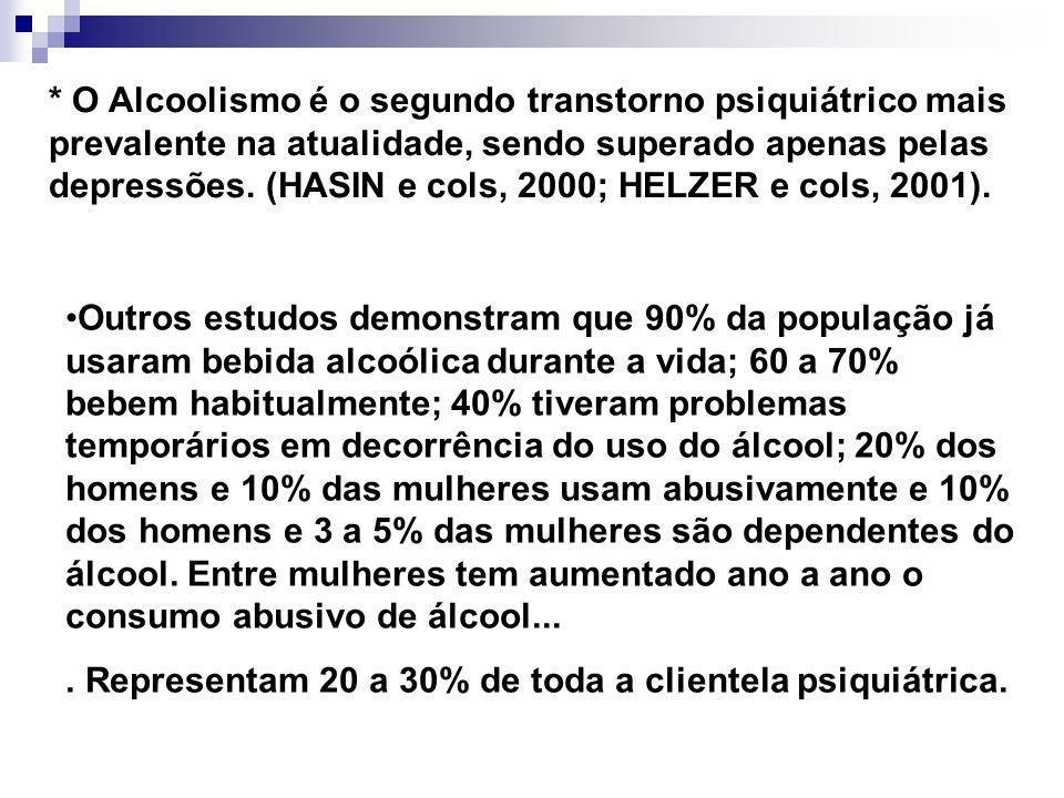 * O Alcoolismo é o segundo transtorno psiquiátrico mais prevalente na atualidade, sendo superado apenas pelas depressões. (HASIN e cols, 2000; HELZER