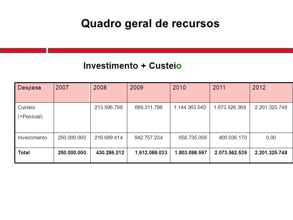 Investimento + Custeio 2.201.325.7482.073.562.5391.803.098.5971.612.069.033430.286.212250.000.000Total 0,00400.036.170658.735.056942.757.234216.689.41