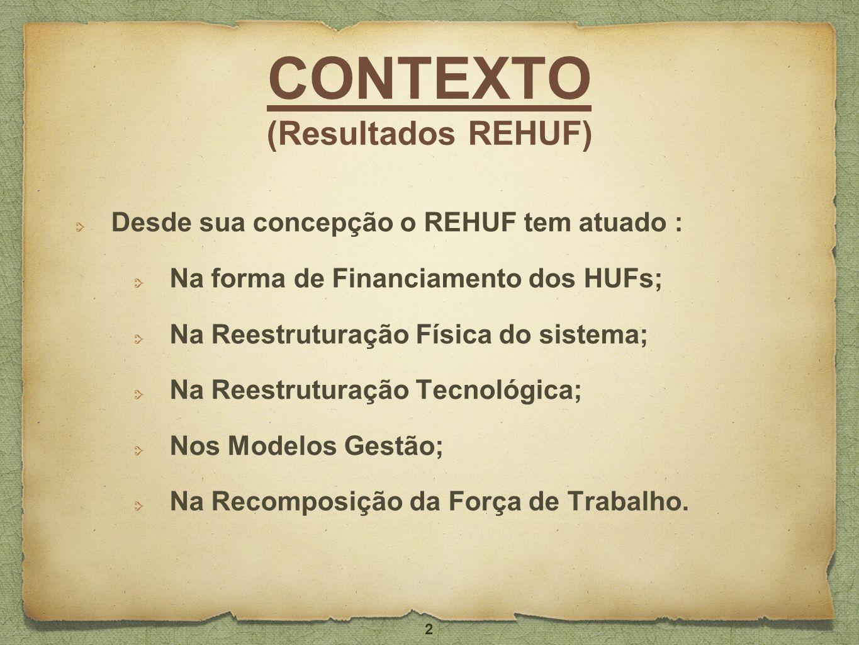CONTEXTO (Resultados REHUF) Desde sua concepção o REHUF tem atuado : Na forma de Financiamento dos HUFs; Na Reestruturação Física do sistema; Na Reest