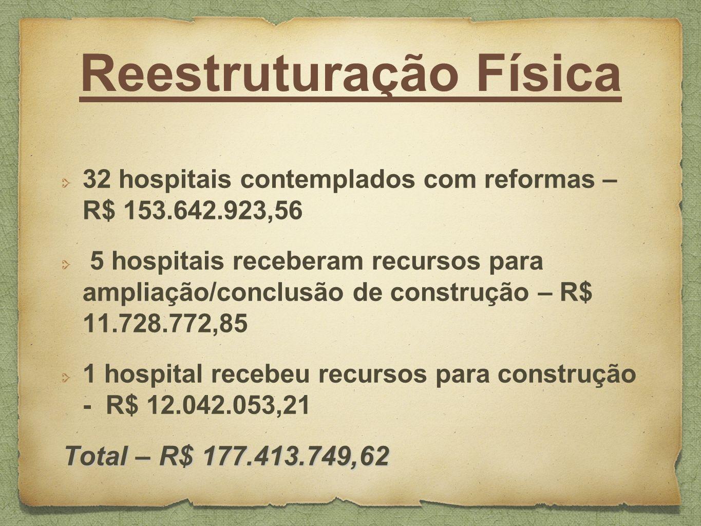 Reestruturação Física 32 hospitais contemplados com reformas – R$ 153.642.923,56 5 hospitais receberam recursos para ampliação/conclusão de construção