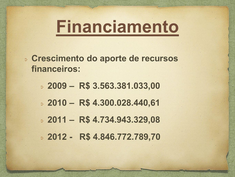 Financiamento Crescimento do aporte de recursos financeiros: 2009 – R$ 3.563.381.033,00 2010 – R$ 4.300.028.440,61 2011 – R$ 4.734.943.329,08 2012 - R