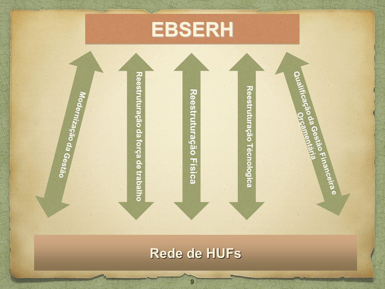 EBSERHEBSERH Rede de HUFs 9 Reestruturação Física Reestruturação da força de trabalho Reestruturação Técnologica Qualificação da Gestão Financeira e O