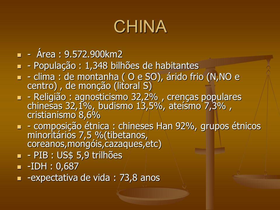 CHINA - Área : 9.572.900km2 - Área : 9.572.900km2 - População : 1,348 bilhões de habitantes - População : 1,348 bilhões de habitantes - clima : de montanha ( O e SO), árido frio (N,NO e centro), de monção (litoral S) - clima : de montanha ( O e SO), árido frio (N,NO e centro), de monção (litoral S) - Religião : agnosticismo 32,2%, crenças populares chinesas 32,1%, budismo 13,5%, ateísmo 7,3%, cristianismo 8,6% - Religião : agnosticismo 32,2%, crenças populares chinesas 32,1%, budismo 13,5%, ateísmo 7,3%, cristianismo 8,6% - composição étnica : chineses Han 92%, grupos étnicos minoritários 7,5 %(tibetanos, coreanos,mongóis,cazaques,etc) - composição étnica : chineses Han 92%, grupos étnicos minoritários 7,5 %(tibetanos, coreanos,mongóis,cazaques,etc) - PIB : US$ 5,9 trilhões - PIB : US$ 5,9 trilhões -IDH : 0,687 -IDH : 0,687 -expectativa de vida : 73,8 anos -expectativa de vida : 73,8 anos