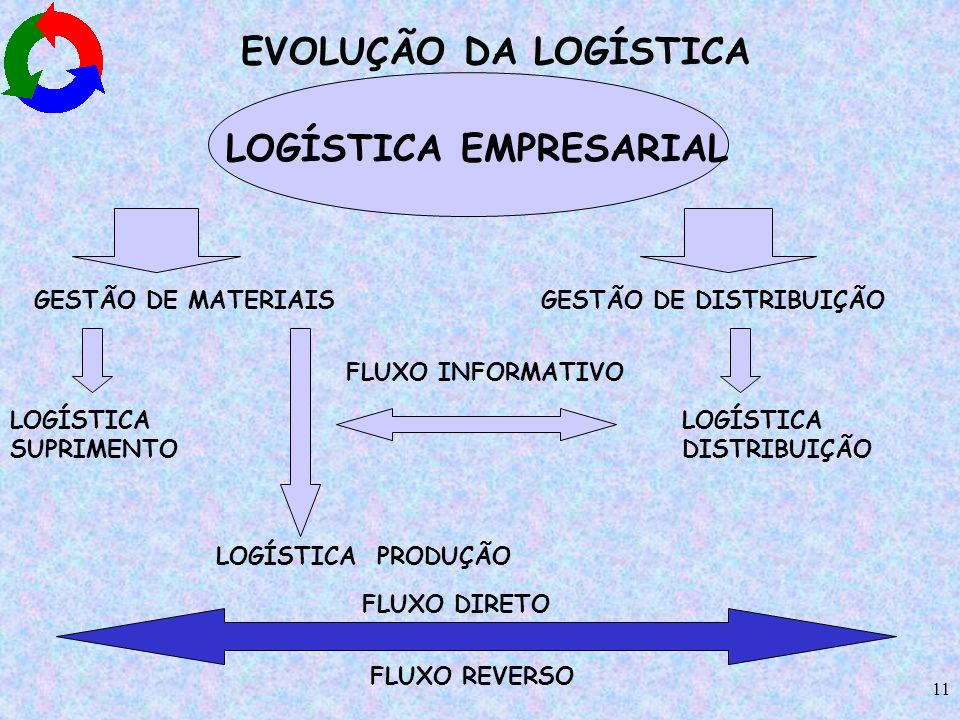 11 LOGÍSTICA EMPRESARIAL GESTÃO DE MATERIAIS GESTÃO DE DISTRIBUIÇÃO LOGÍSTICA SUPRIMENTO LOGÍSTICA DISTRIBUIÇÃO LOGÍSTICA PRODUÇÃO FLUXO INFORMATIVO F
