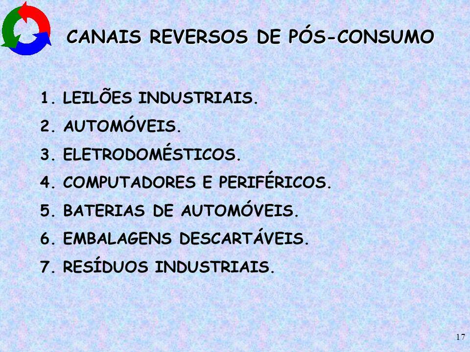 17 CANAIS REVERSOS DE PÓS-CONSUMO 1. LEILÕES INDUSTRIAIS. 2. AUTOMÓVEIS. 3. ELETRODOMÉSTICOS. 4. COMPUTADORES E PERIFÉRICOS. 5. BATERIAS DE AUTOMÓVEIS