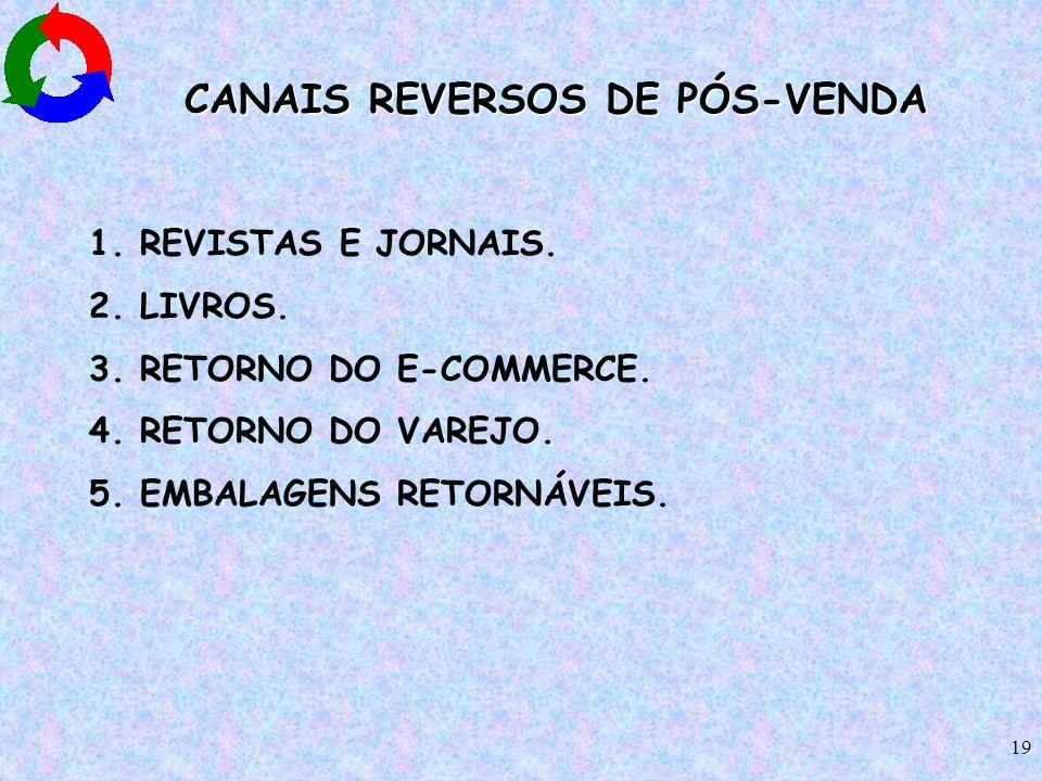 19 CANAIS REVERSOS DE PÓS-VENDA 1. REVISTAS E JORNAIS. 2. LIVROS. 3. RETORNO DO E-COMMERCE. 4. RETORNO DO VAREJO. 5. EMBALAGENS RETORNÁVEIS.