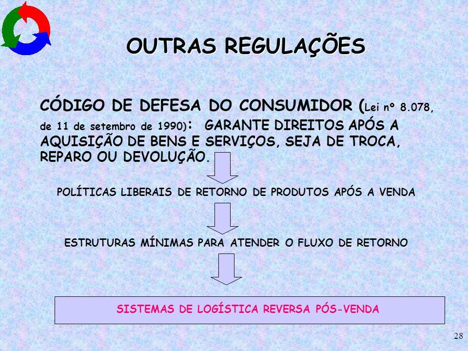 28 OUTRAS REGULAÇÕES CÓDIGO DE DEFESA DO CONSUMIDOR ( Lei nº 8.078, de 11 de setembro de 1990) : GARANTE DIREITOS APÓS A AQUISIÇÃO DE BENS E SERVIÇOS,