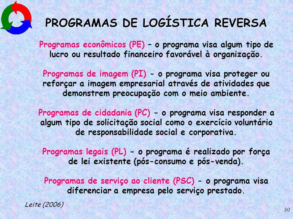 30 PROGRAMAS DE LOGÍSTICA REVERSA Programas econômicos (PE) – o programa visa algum tipo de lucro ou resultado financeiro favorável à organização. Pro