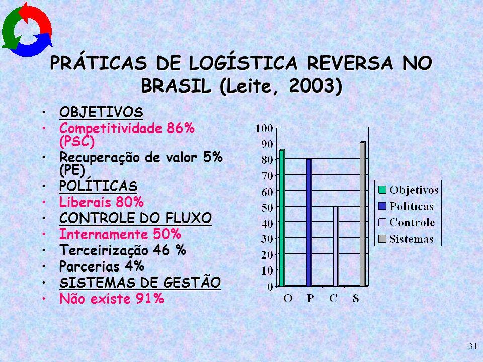 31 PRÁTICAS DE LOGÍSTICA REVERSA NO BRASIL (Leite, 2003) OBJETIVOSOBJETIVOS Competitividade 86% (PSC) Recuperação de valor 5% (PE) POLÍTICASPOLÍTICAS