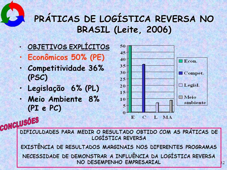 32 PRÁTICAS DE LOGÍSTICA REVERSA NO BRASIL (Leite, 2006) OBJETIVOS EXPLÍCITOS Econômicos 50% (PE) Competitividade 36% (PSC) Legislação 6% (PL) Meio Am