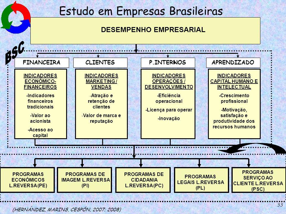 33 Estudo em Empresas Brasileiras (HERNÁNDEZ, MARINS, CESPÓN, 2007; 2008) DESEMPENHO EMPRESARIAL INDICADORES ECONÔMICO- FINANCEIROS -Indicadores finan