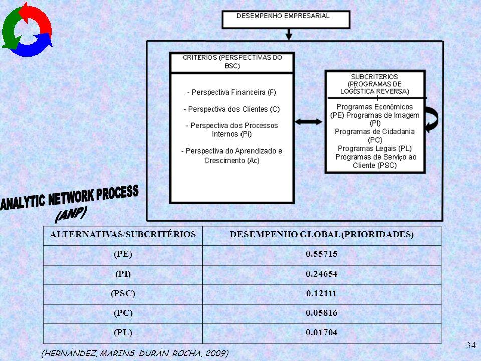 34 ALTERNATIVAS/SUBCRITÉRIOSDESEMPENHO GLOBAL (PRIORIDADES) (PE)0.55715 (PI)0.24654 (PSC)0.12111 (PC)0.05816 (PL)0.01704 (HERNÁNDEZ, MARINS, DURÁN, RO