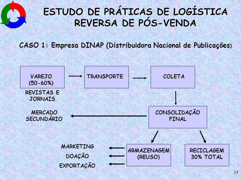 35 ESTUDO DE PRÁTICAS DE LOGÍSTICA REVERSA DE PÓS-VENDA CASO 1: Empresa DINAP (Distribuidora Nacional de Publicações ) VAREJO (50-60%) TRANSPORTECOLET