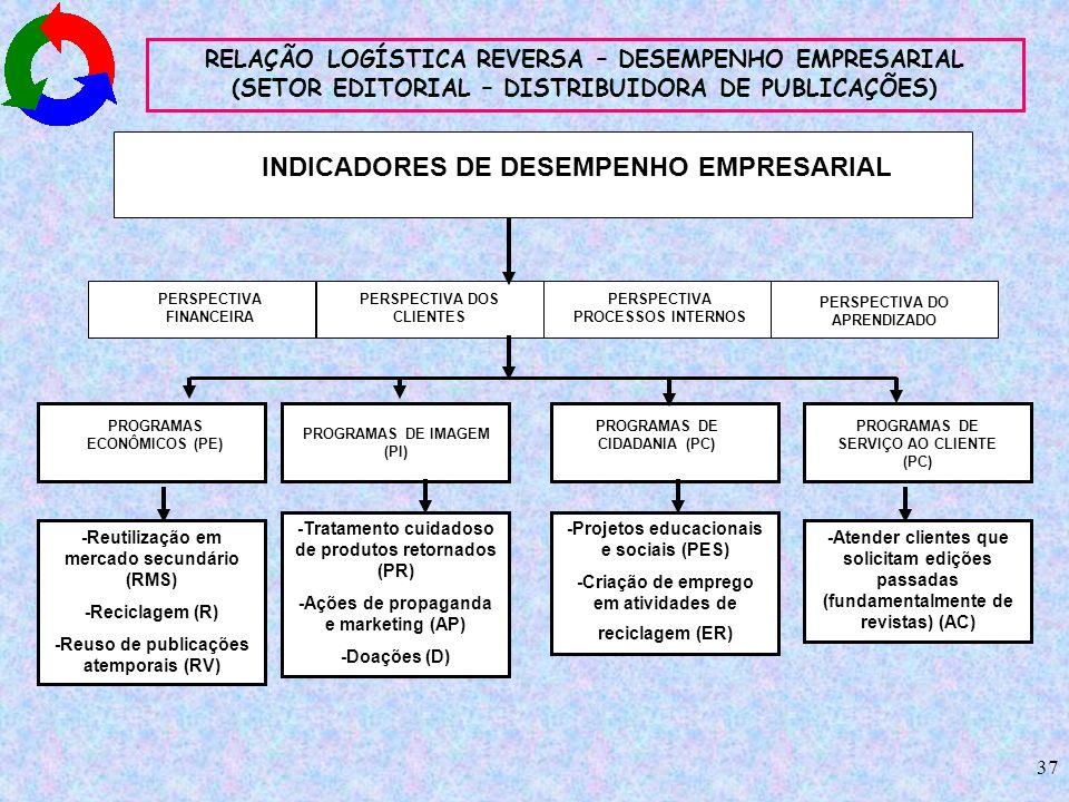 37 INDICADORES DE DESEMPENHO EMPRESARIAL PERSPECTIVA FINANCEIRA PERSPECTIVA PROCESSOS INTERNOS PERSPECTIVA DOS CLIENTES PERSPECTIVA DO APRENDIZADO PRO