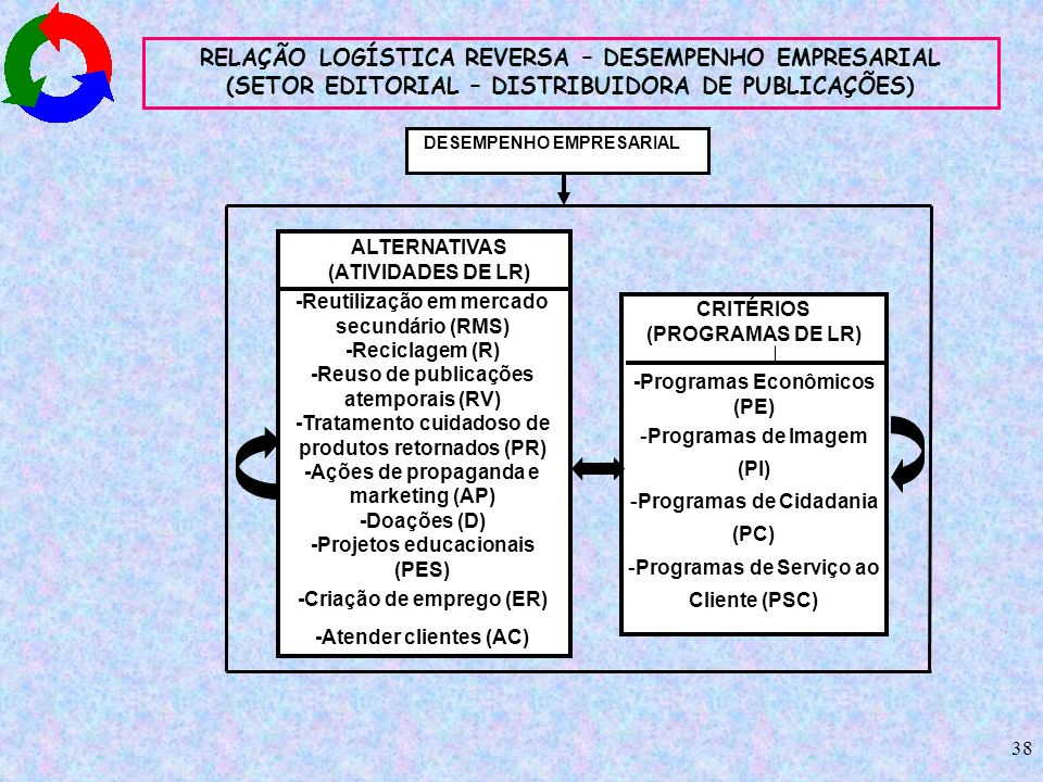 38 RELAÇÃO LOGÍSTICA REVERSA – DESEMPENHO EMPRESARIAL (SETOR EDITORIAL – DISTRIBUIDORA DE PUBLICAÇÕES) ALTERNATIVAS (ATIVIDADES DE LR) CRITÉRIOS (PROG