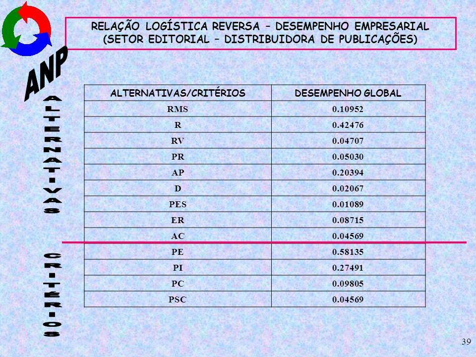 39 RELAÇÃO LOGÍSTICA REVERSA – DESEMPENHO EMPRESARIAL (SETOR EDITORIAL – DISTRIBUIDORA DE PUBLICAÇÕES) ALTERNATIVAS/CRITÉRIOSDESEMPENHO GLOBAL RMS0.10