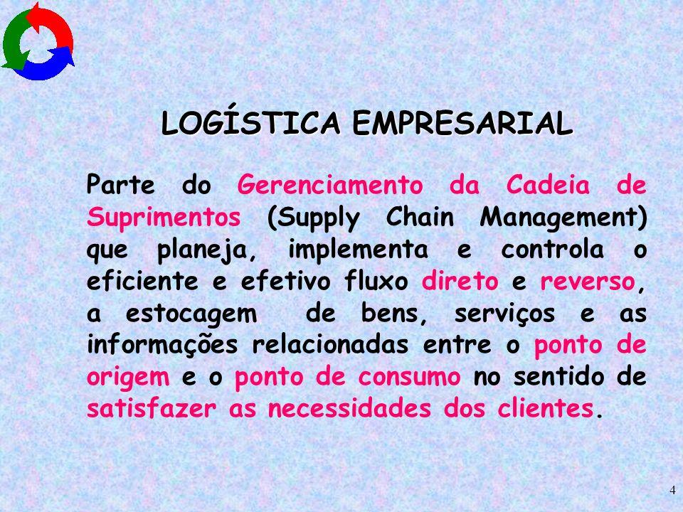 4 LOGÍSTICA EMPRESARIAL Parte do Gerenciamento da Cadeia de Suprimentos (Supply Chain Management) que planeja, implementa e controla o eficiente e efe