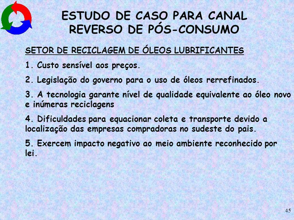 45 ESTUDO DE CASO PARA CANAL REVERSO DE PÓS-CONSUMO SETOR DE RECICLAGEM DE ÓLEOS LUBRIFICANTES 1. Custo sensível aos preços. 2. Legislação do governo
