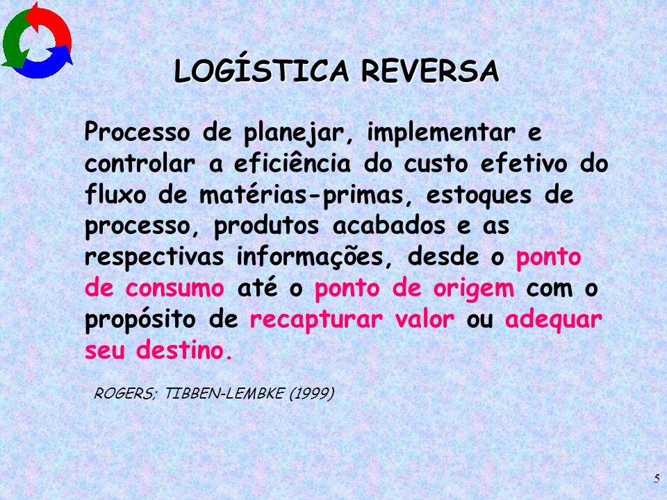 5 LOGÍSTICA REVERSA LOGÍSTICA REVERSA Processo de planejar, implementar e controlar a eficiência do custo efetivo do fluxo de matérias-primas, estoque