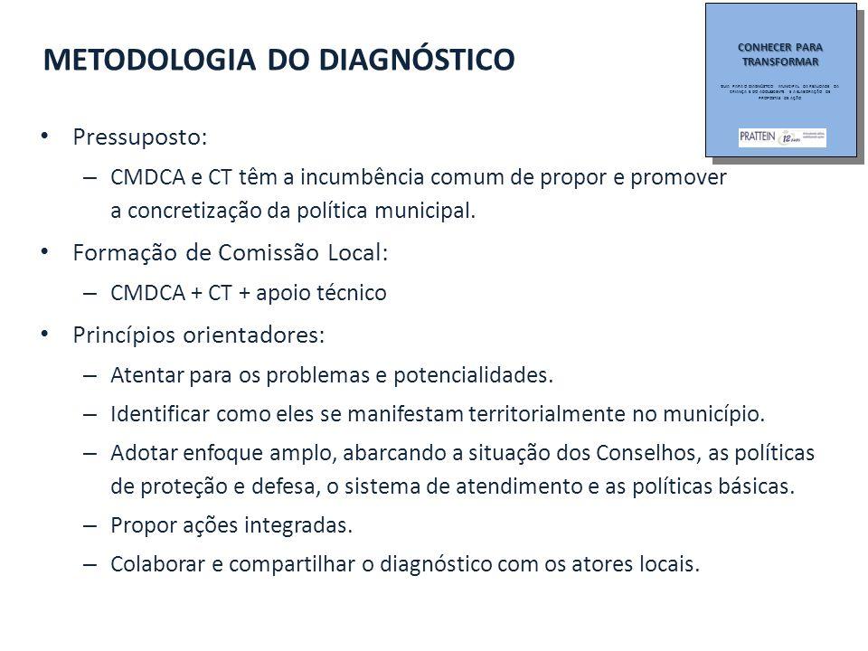 Pressuposto: – CMDCA e CT têm a incumbência comum de propor e promover a concretização da política municipal.