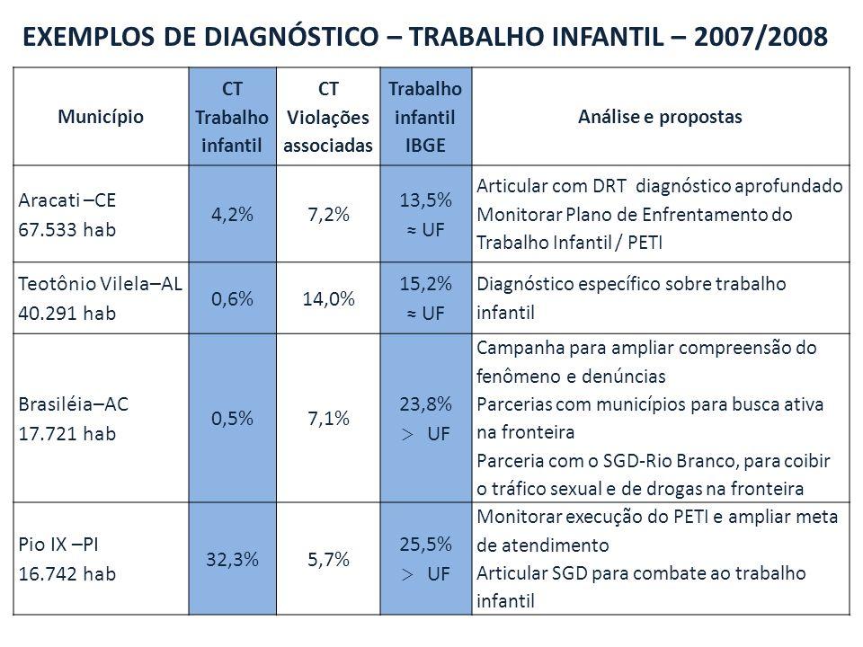 Município CT Trabalho infantil CT Violações associadas Trabalho infantil IBGE Análise e propostas Aracati –CE 67.533 hab 4,2%7,2% 13,5% UF Articular com DRT diagnóstico aprofundado Monitorar Plano de Enfrentamento do Trabalho Infantil / PETI Teotônio Vilela–AL 40.291 hab 0,6%14,0% 15,2% UF Diagnóstico específico sobre trabalho infantil Brasiléia–AC 17.721 hab 0,5%7,1% 23,8% > UF Campanha para ampliar compreensão do fenômeno e denúncias Parcerias com municípios para busca ativa na fronteira Parceria com o SGD-Rio Branco, para coibir o tráfico sexual e de drogas na fronteira Pio IX –PI 16.742 hab 32,3%5,7% 25,5% > UF Monitorar execução do PETI e ampliar meta de atendimento Articular SGD para combate ao trabalho infantil EXEMPLOS DE DIAGNÓSTICO – TRABALHO INFANTIL – 2007/2008