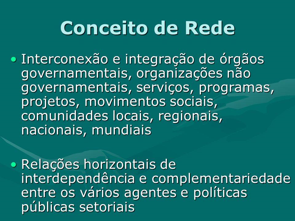 Conceito de Rede Interconexão e integração de órgãos governamentais, organizações não governamentais, serviços, programas, projetos, movimentos sociai