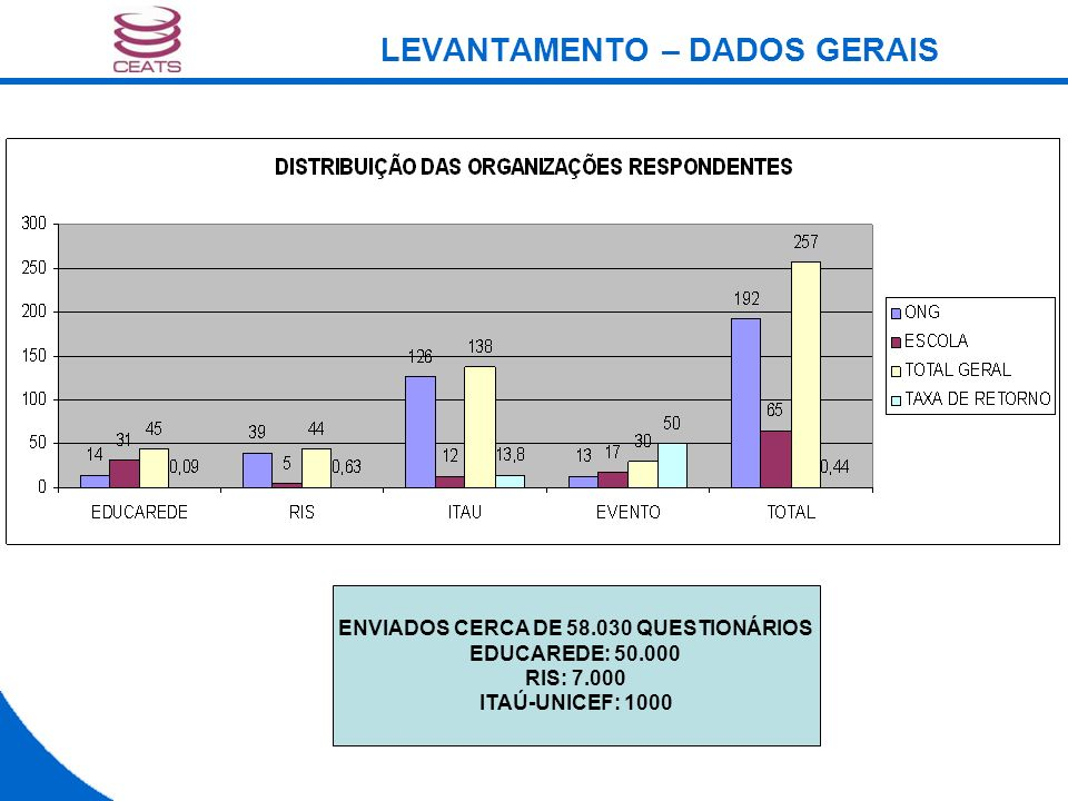 LEVANTAMENTO – DADOS GERAIS ENVIADOS CERCA DE 58.030 QUESTIONÁRIOS EDUCAREDE: 50.000 RIS: 7.000 ITAÚ-UNICEF: 1000
