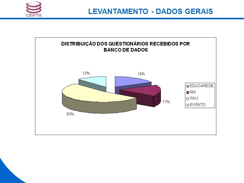 LEVANTAMENTO - DADOS GERAIS