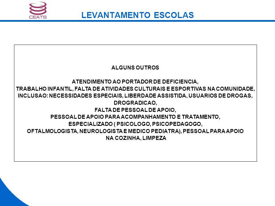 ALGUNS OUTROS ATENDIMENTO AO PORTADOR DE DEFICIENCIA, TRABALHO INFANTIL, FALTA DE ATIVIDADES CULTURAIS E ESPORTIVAS NA COMUNIDADE, INCLUSAO: NECESSIDADES ESPECIAIS, LIBERDADE ASSISTIDA, USUARIOS DE DROGAS, DROGRADICAO, FALTA DE PESSOAL DE APOIO, PESSOAL DE APOIO PARA ACOMPANHAMENTO E TRATAMENTO, ESPECIALIZADO ( PSICOLOGO, PSICOPEDAGOGO, OFTALMOLOGISTA, NEUROLOGISTA E MEDICO PEDIATRA), PESSOAL PARA APOIO NA COZINHA, LIMPEZA