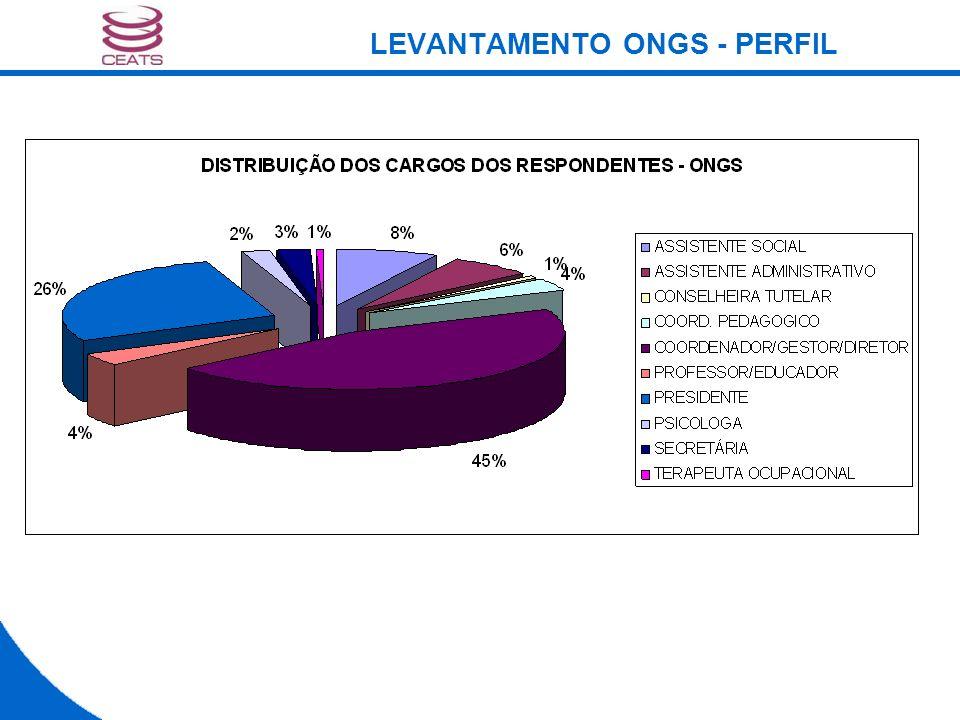 LEVANTAMENTO ONGS - PERFIL