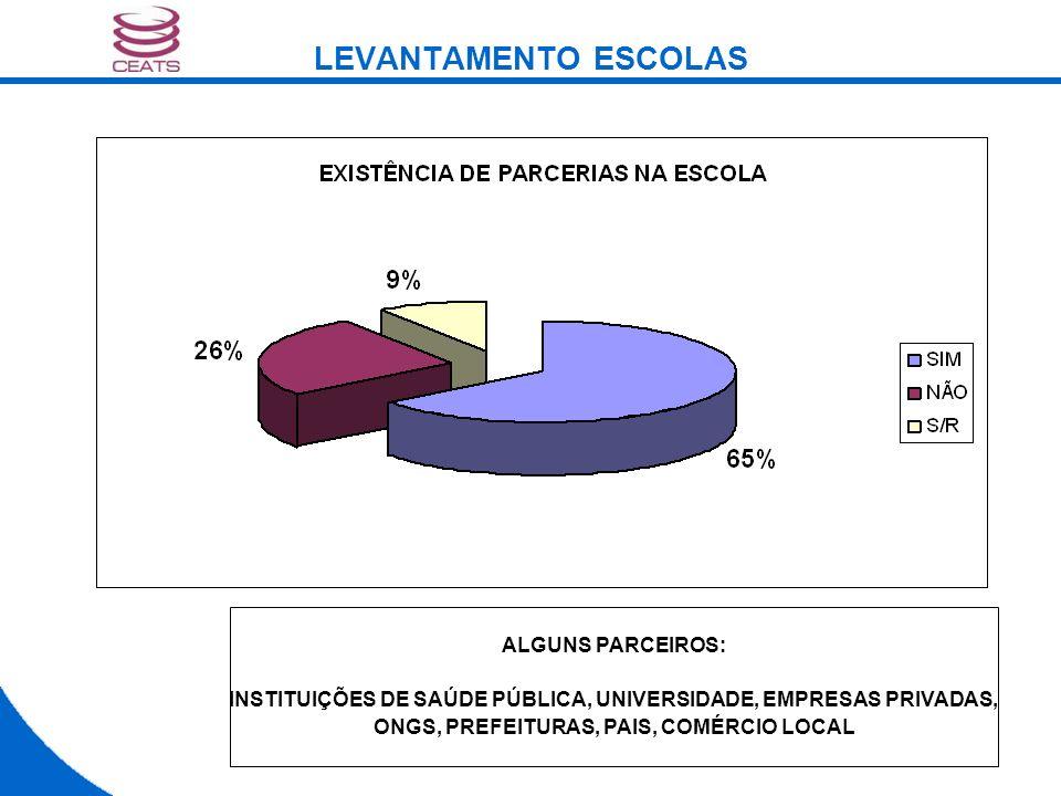 LEVANTAMENTO ESCOLAS ALGUNS PARCEIROS: INSTITUIÇÕES DE SAÚDE PÚBLICA, UNIVERSIDADE, EMPRESAS PRIVADAS, ONGS, PREFEITURAS, PAIS, COMÉRCIO LOCAL