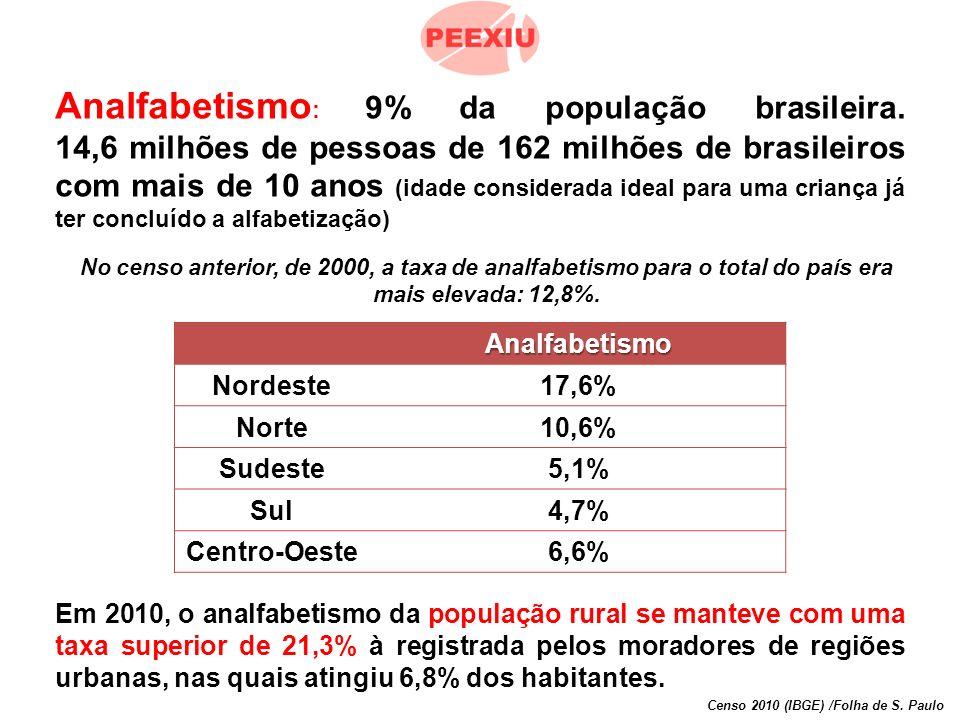 Analfabetismo : 9% da população brasileira.