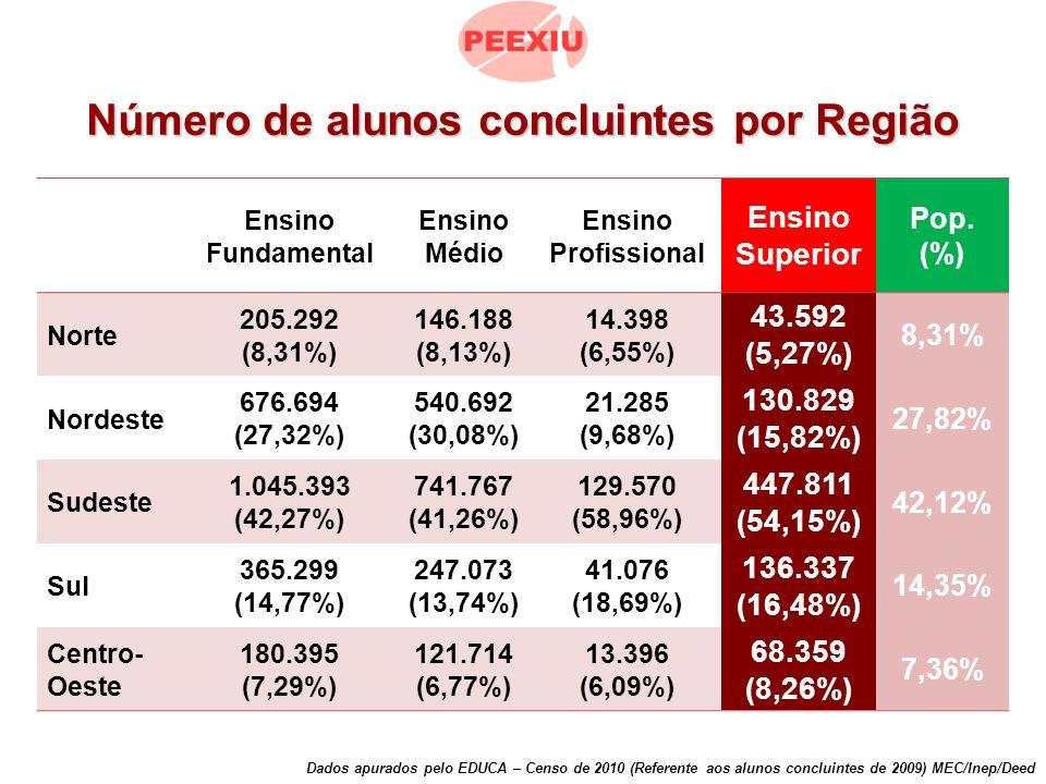 Número de alunos concluintes por Região Dados apurados pelo EDUCA – Censo de 2010 (Referente aos alunos concluintes de 2009) MEC/Inep/Deed Ensino Fundamental Ensino Médio Ensino Profissional Ensino Superior Pop.