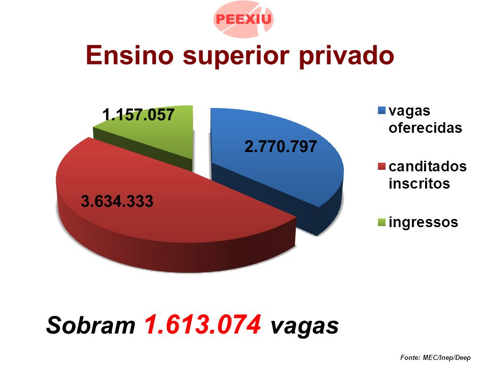 Sobram 1.613.074 vagas Fonte: MEC/Inep/Deep