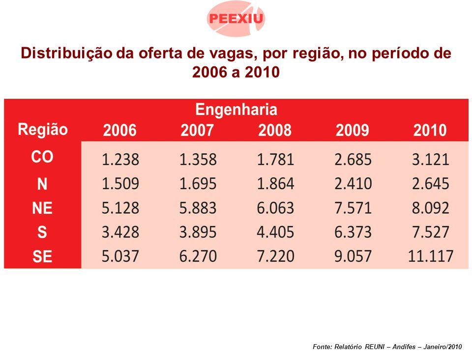 Distribuição da oferta de vagas, por região, no período de 2006 a 2010