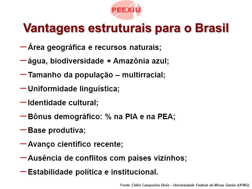 Vantagens estruturais para o Brasil – Área geográfica e recursos naturais; – água, biodiversidade + Amazônia azul; – Tamanho da população – multirracial; – Uniformidade linguística; – Identidade cultural; – Bônus demográfico: % na PIA e na PEA; – Base produtiva; – Avanço científico recente; – Ausência de conflitos com países vizinhos; – Estabilidade política e institucional.