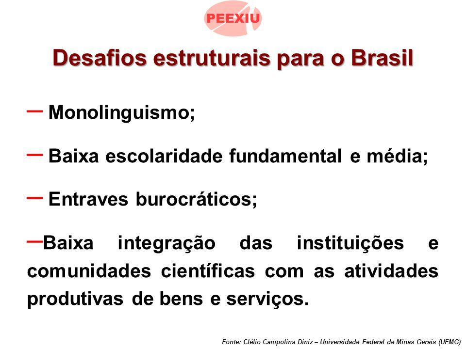 – Monolinguismo; – Baixa escolaridade fundamental e média; – Entraves burocráticos; – Baixa integração das instituições e comunidades científicas com as atividades produtivas de bens e serviços.