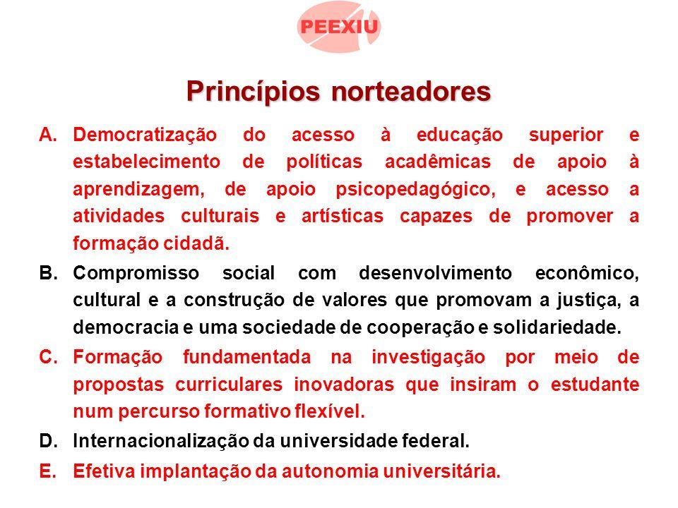 Princípios norteadores A.Democratização do acesso à educação superior e estabelecimento de políticas acadêmicas de apoio à aprendizagem, de apoio psicopedagógico, e acesso a atividades culturais e artísticas capazes de promover a formação cidadã.
