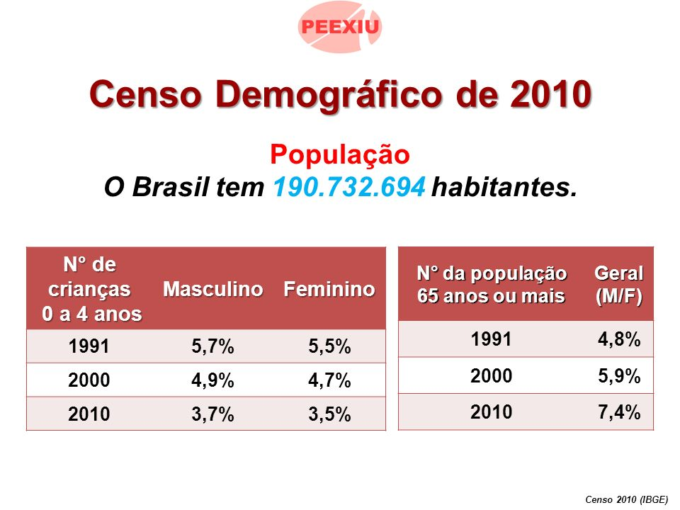 Faixa etária: diminui a proporção de jovens e aumenta a de idosos Censo 2010 (IBGE) /Folha de S.
