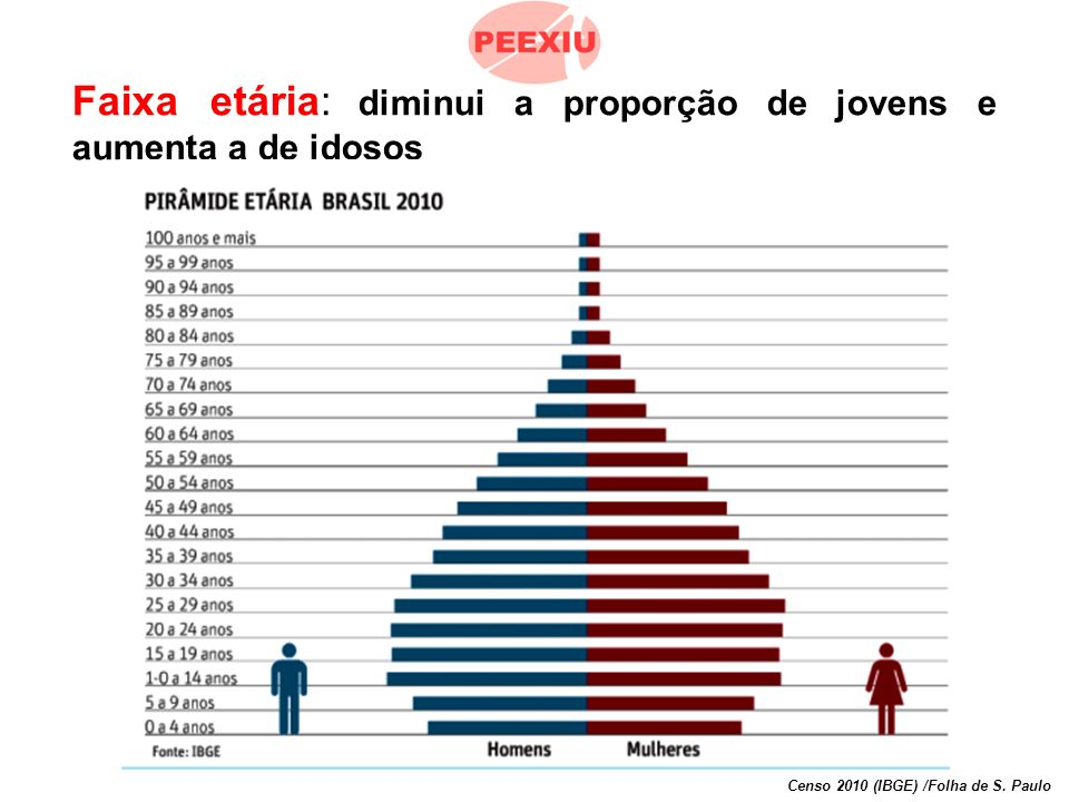 População brasileira na faixa etária de 10 a 49 anos 122.983.045 Censo 2010 (IBGE) /Folha de S.
