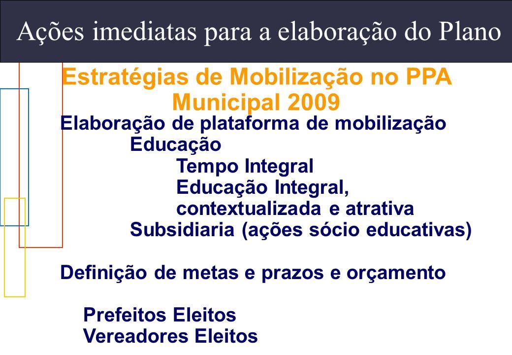 Ações imediatas para a elaboração do Plano Estratégias de Mobilização no PPA Municipal 2009 Elaboração de plataforma de mobilização Educação Tempo Int